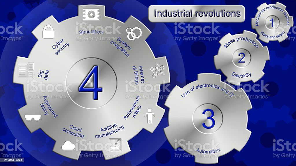 Industrial revolutions one to four stock photo