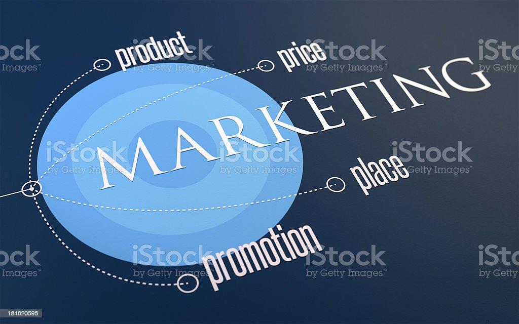 Infográfico: 4 P Marketing foto royalty-free