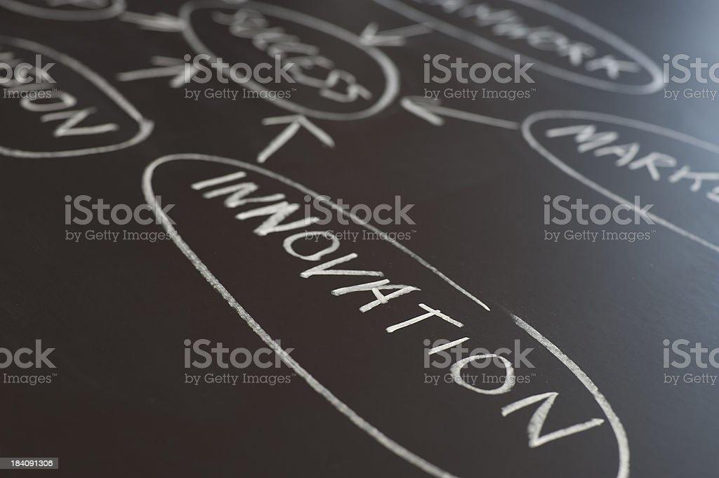 Innovation flowchart on a chalk board royalty-free stock photo