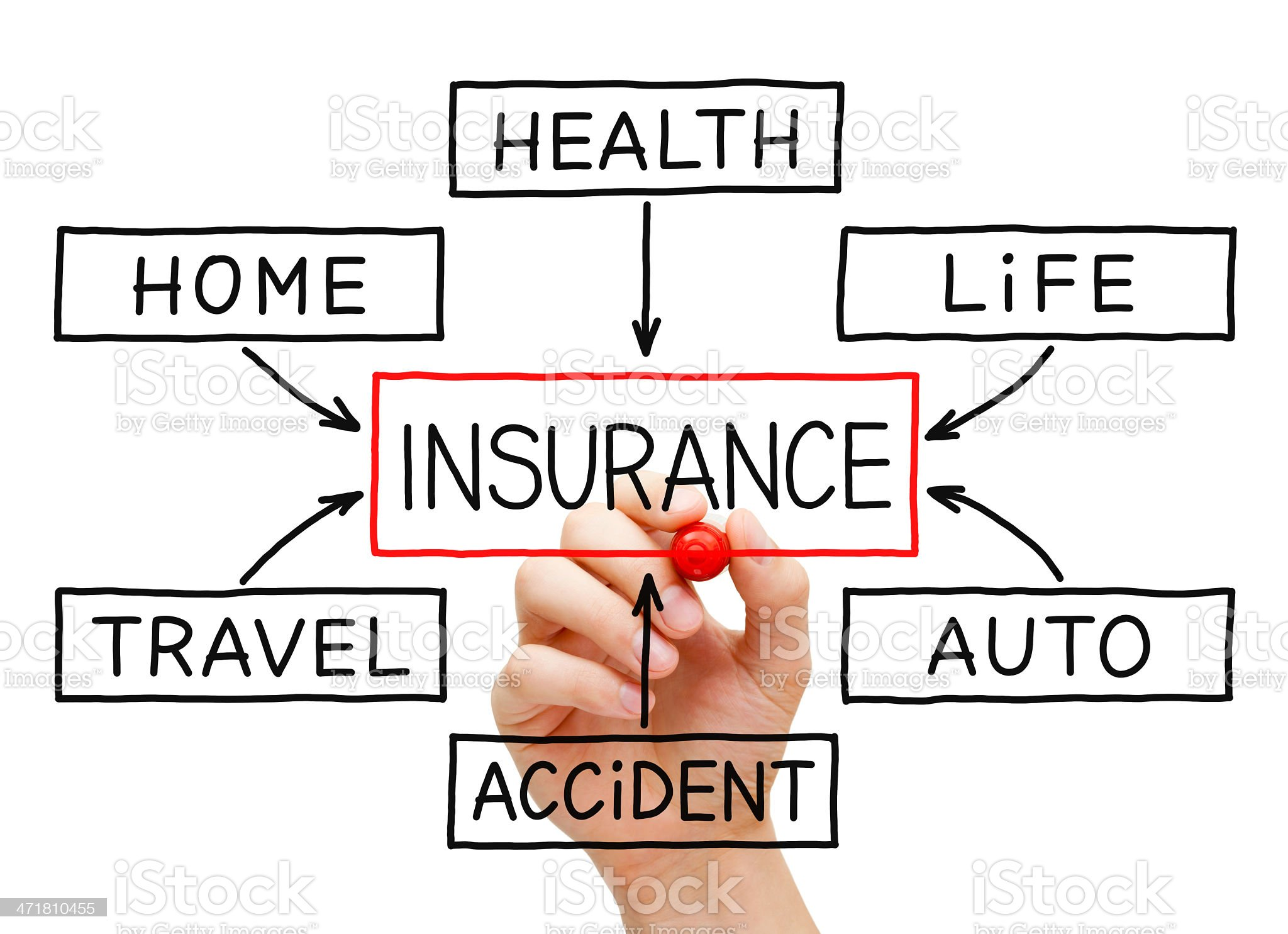 Insurance Flow Chart Hand royalty-free stock photo