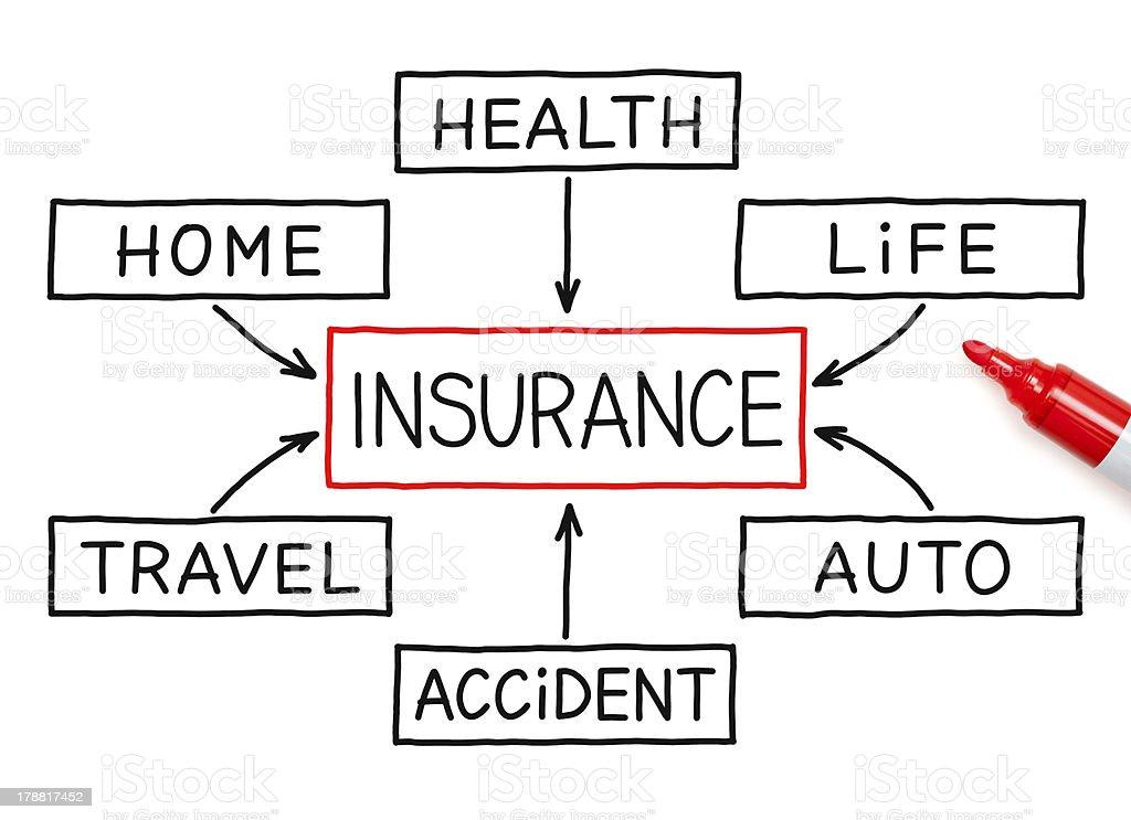 Insurance Flow Chart Marker royalty-free stock photo