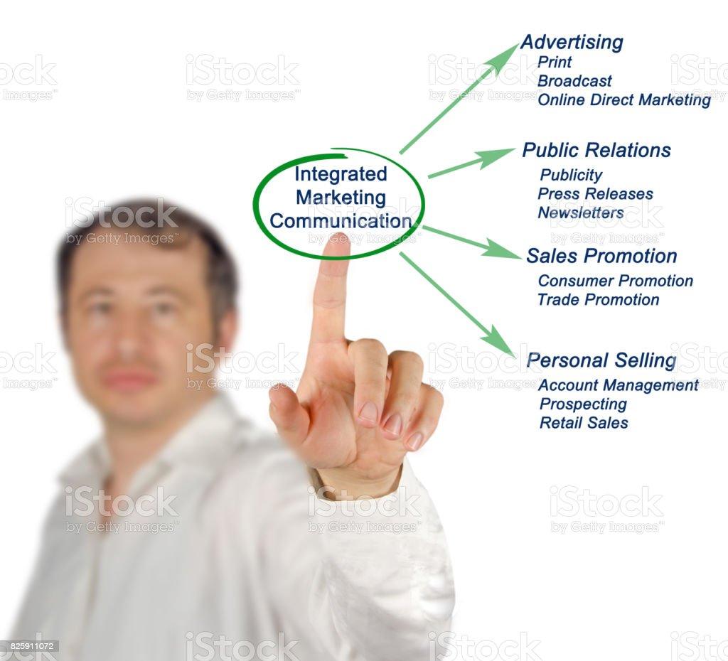 Integrated Marketing Communication stock photo