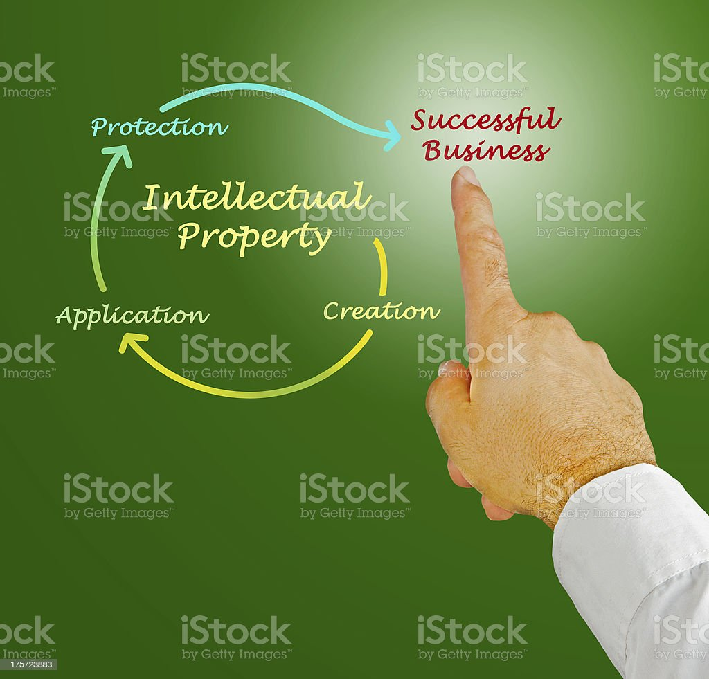 Intellectual property diagram royalty-free stock photo