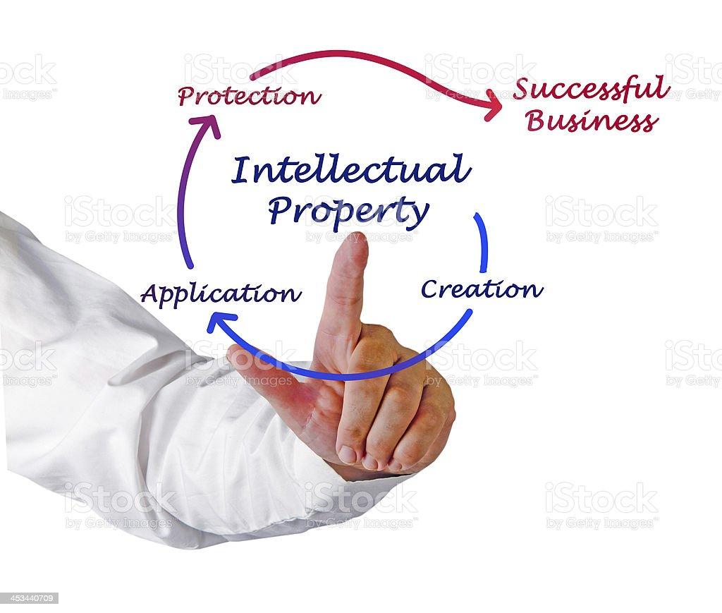 Intellectual property diagram stock photo