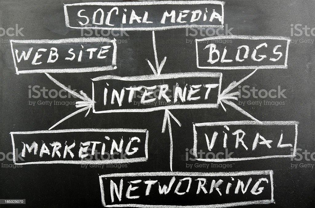 internet concept diagram royalty-free stock photo