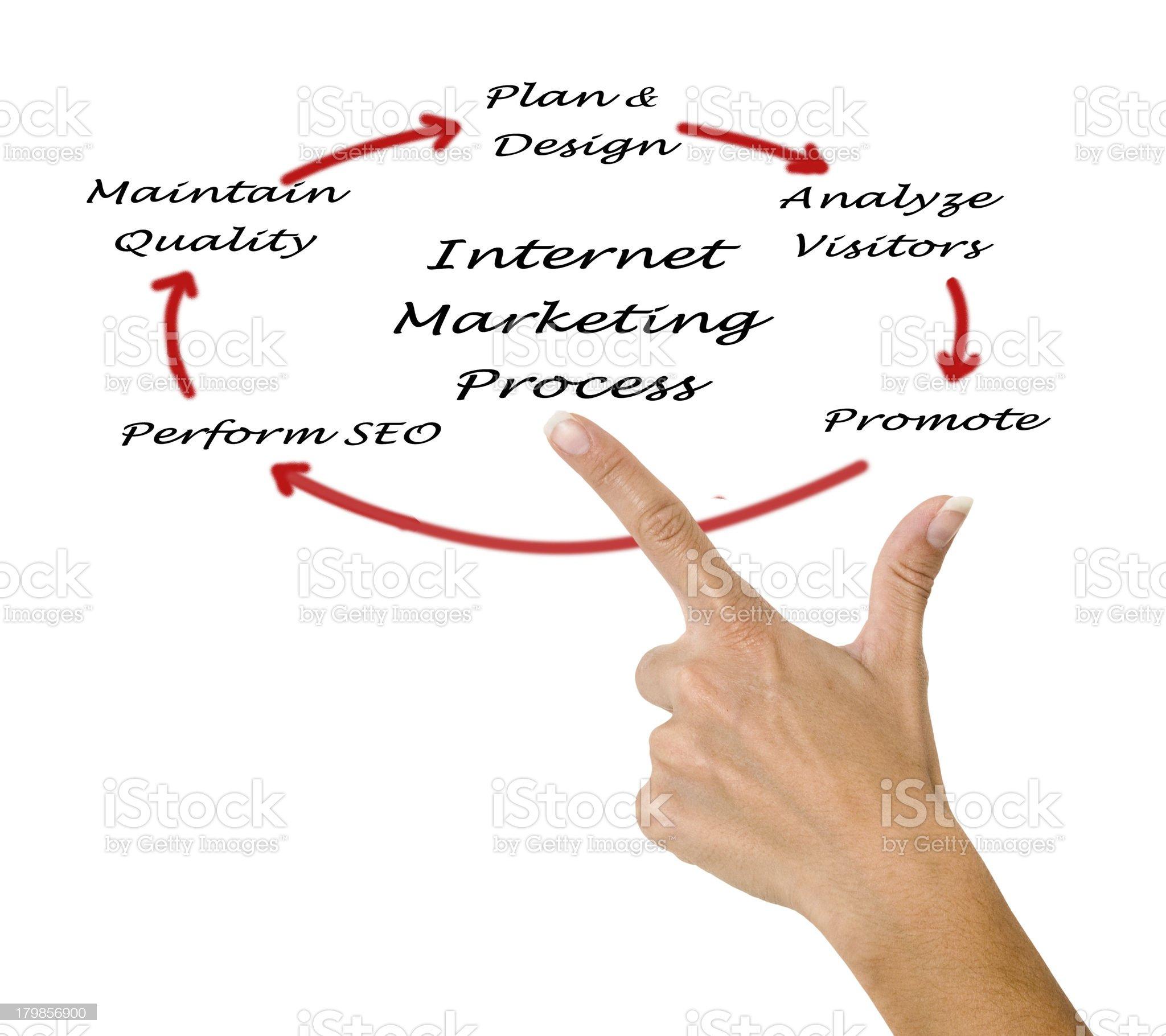 Internet marketing process royalty-free stock photo