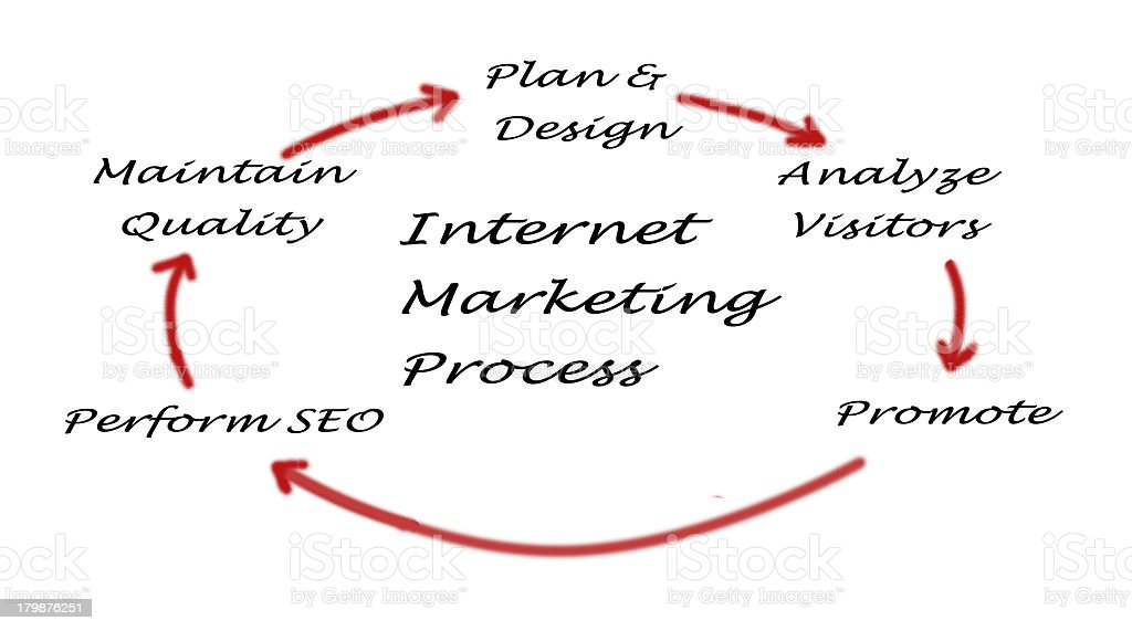 Internet marketing process royalty-free stock photo