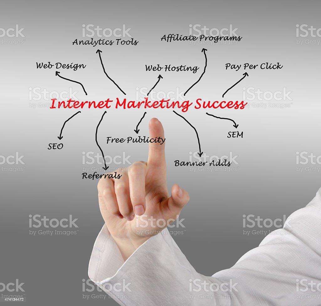 Internet marketing success stock photo