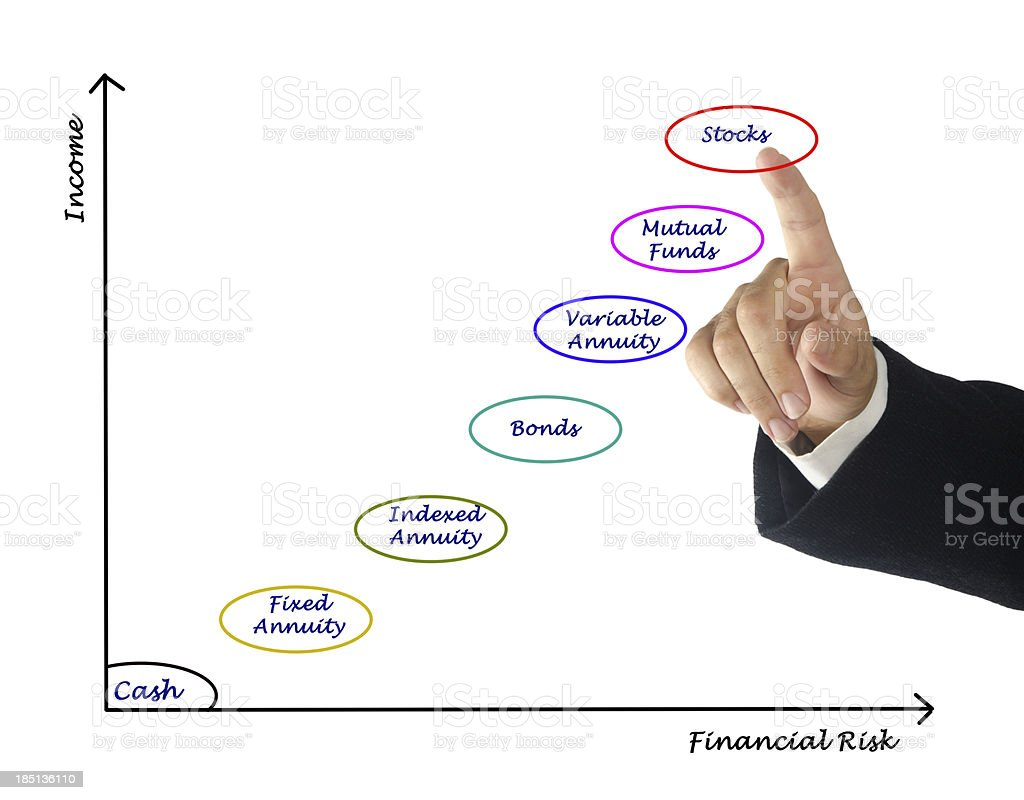Investment instruments stock photo