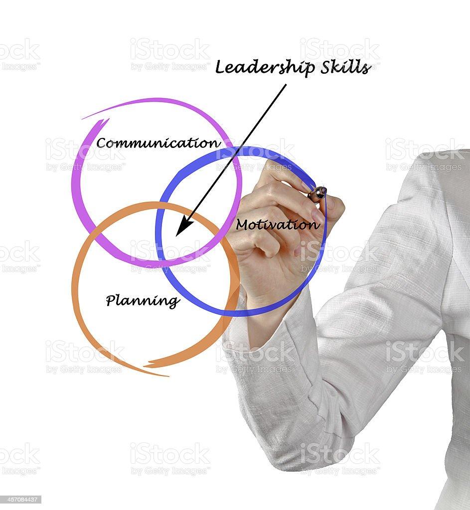 Leadership skills stock photo