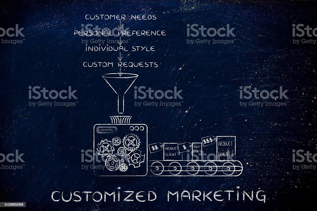 machine elaborating needs, preferences, style & requests, Custom stock photo
