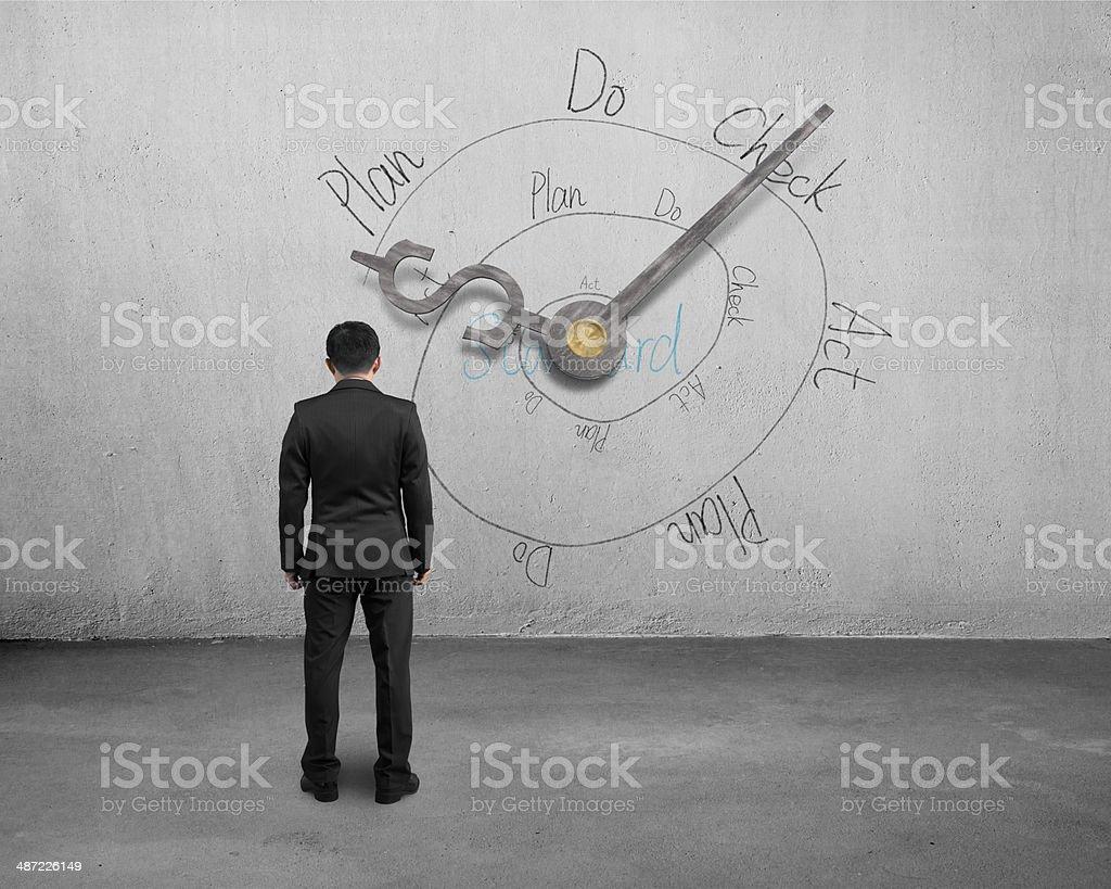 Man facing money symbol clock hands with PDCA loop stock photo