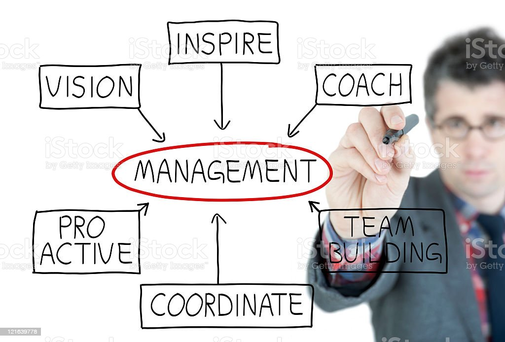 Management and leadership consulting royalty-free stock photo