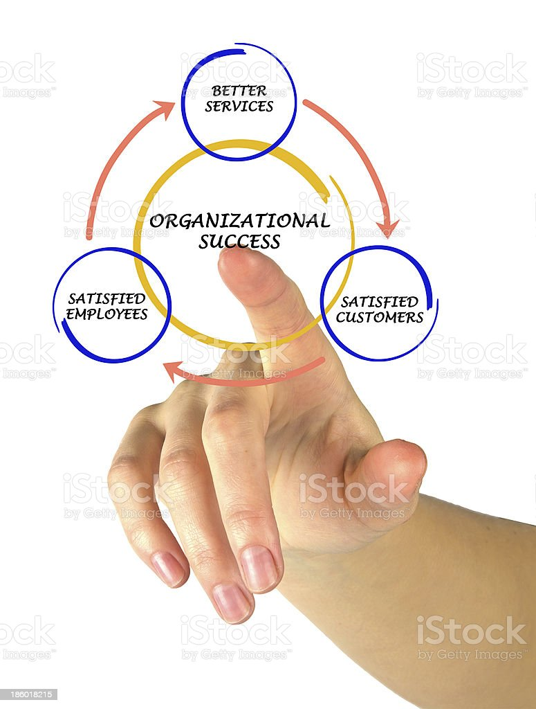 Management diagram royalty-free stock photo
