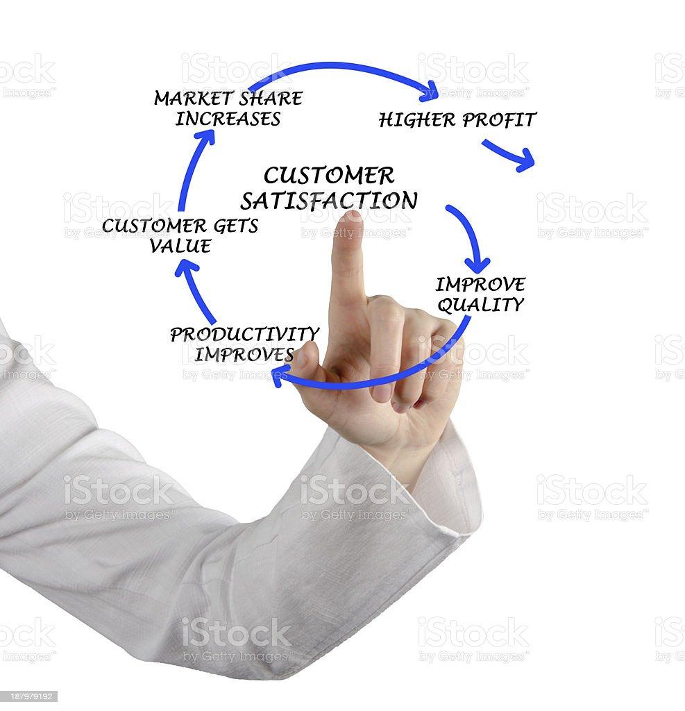 Management diagram royalty-free stock photo
