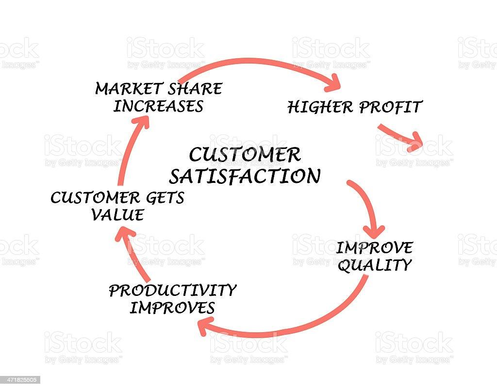 Management diagram stock photo