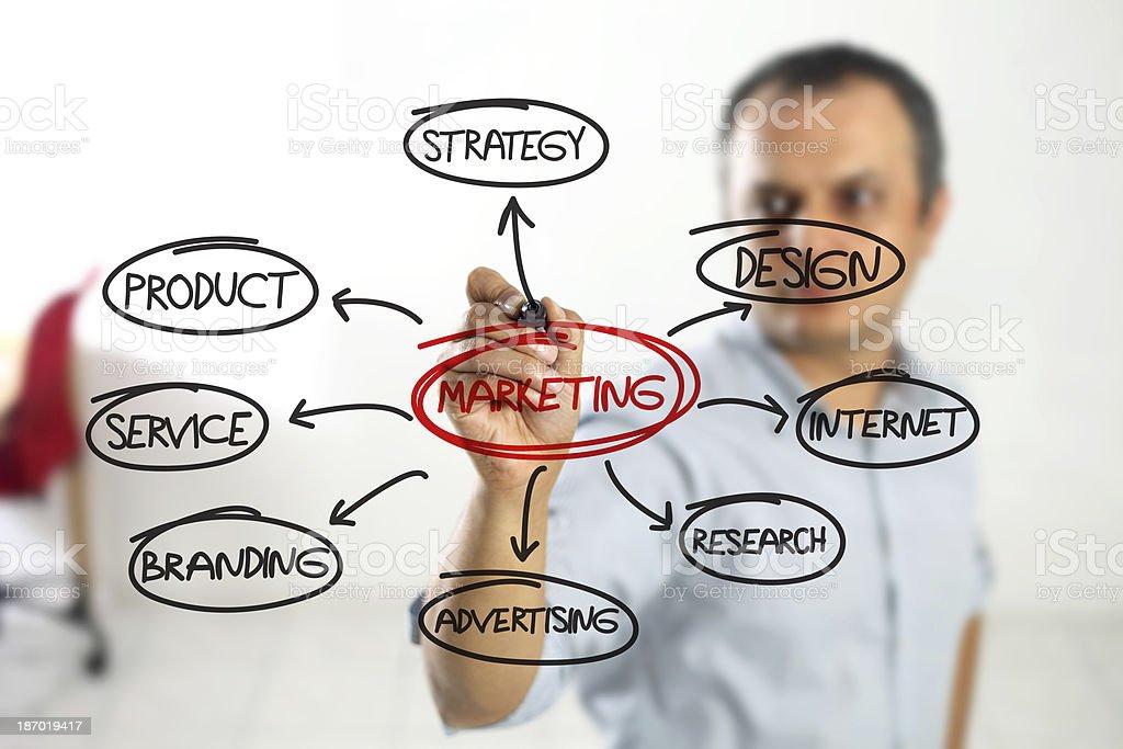 Marketing Flow Chart royalty-free stock photo
