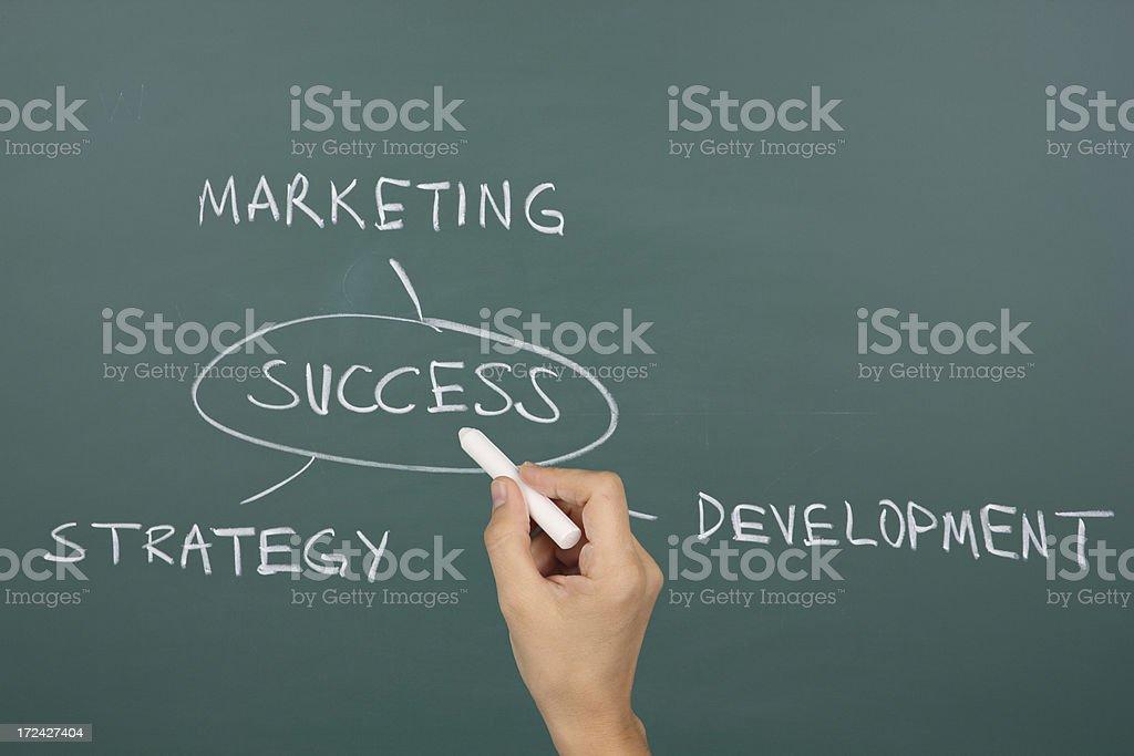 Marketing flowchart royalty-free stock photo