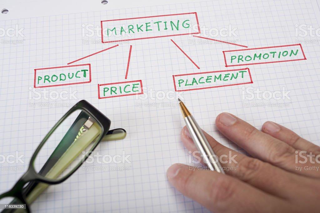 Marketing four P´s royalty-free stock photo