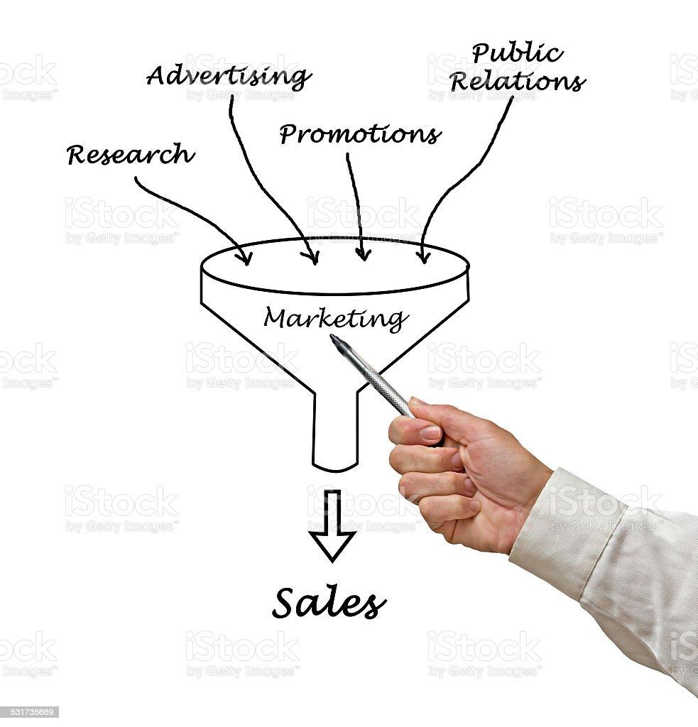 Marketing funnel stock photo