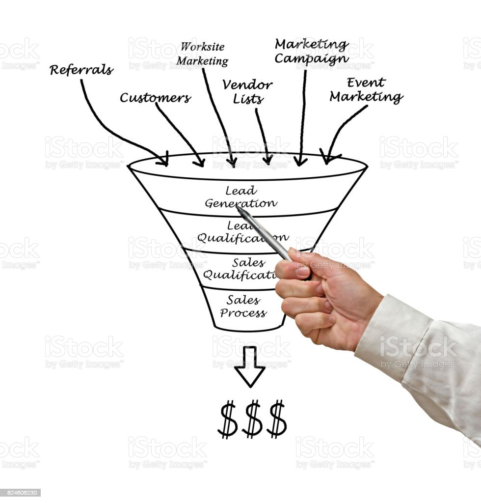 Marketing funnel stock photo