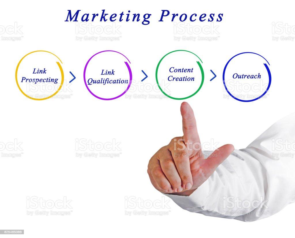 Marketing strategy stock photo