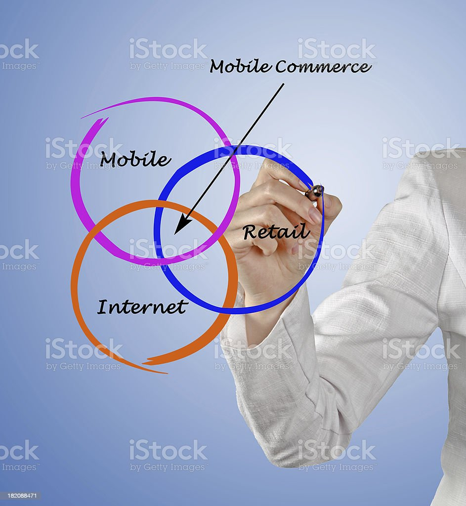 Mobile commerce royalty-free stock photo