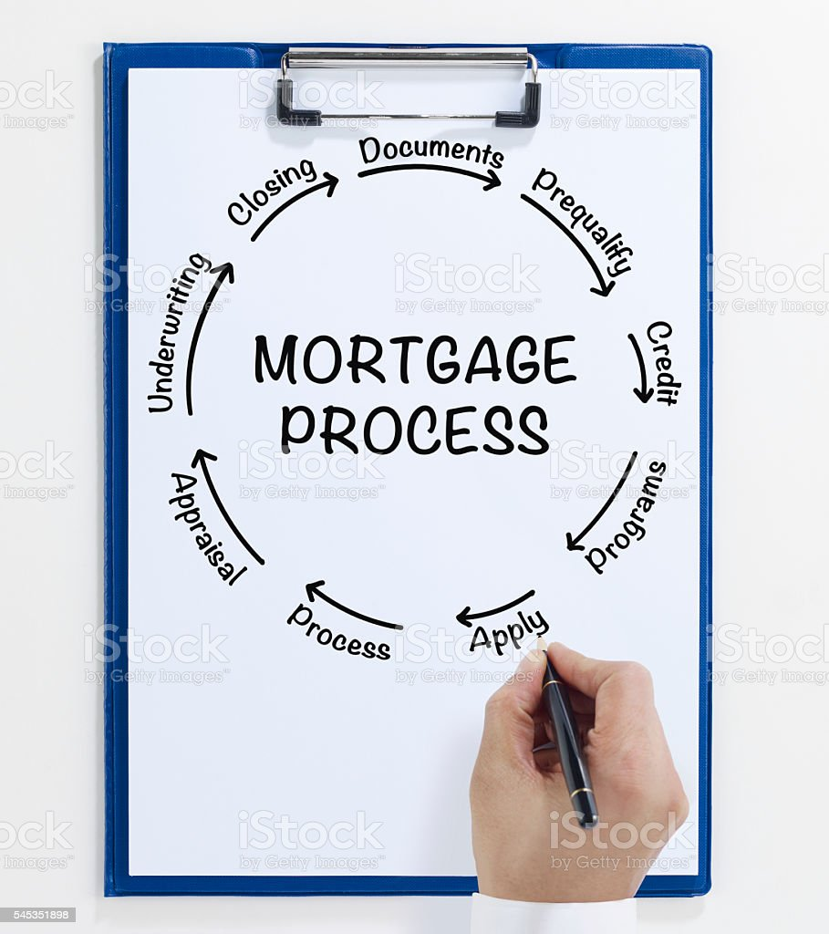 Mortgage process stock photo