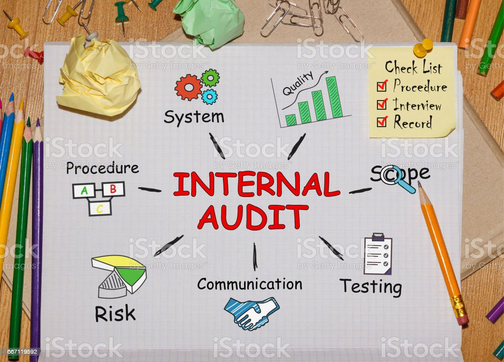 Notebook with Tools and Notes about Internal Audit,concept stock photo