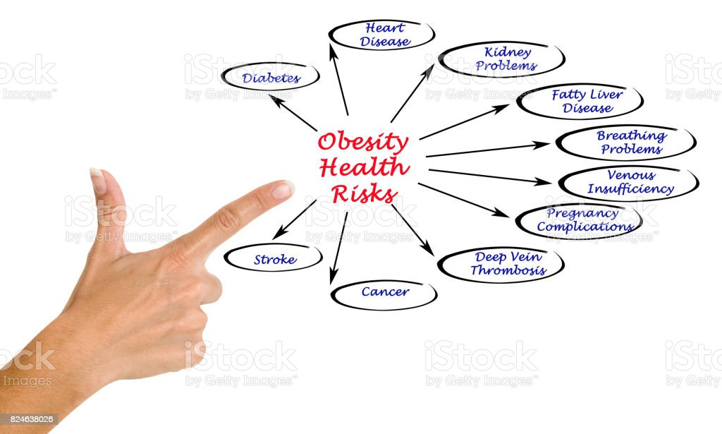 Obesity Health Risks stock photo