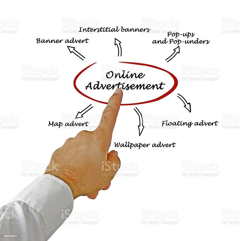 online advertisement stock photo