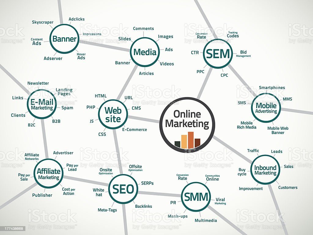 Online marketing map and terms stock photo