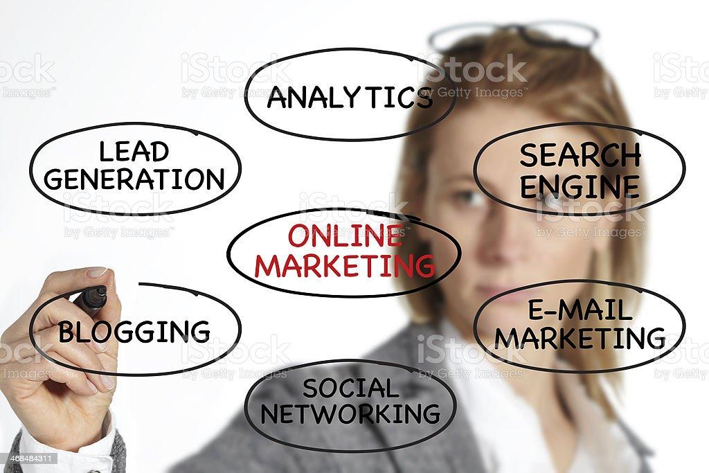 Online marketing royalty-free stock photo