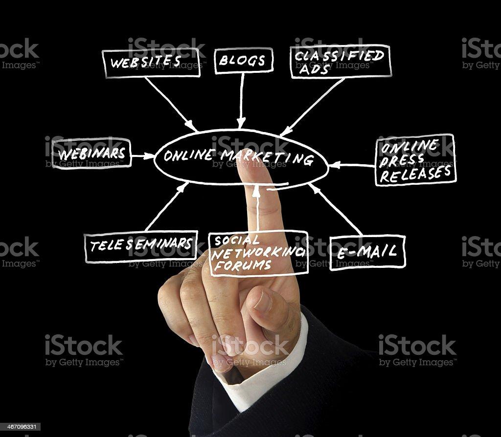 Online marketing tools royalty-free stock photo