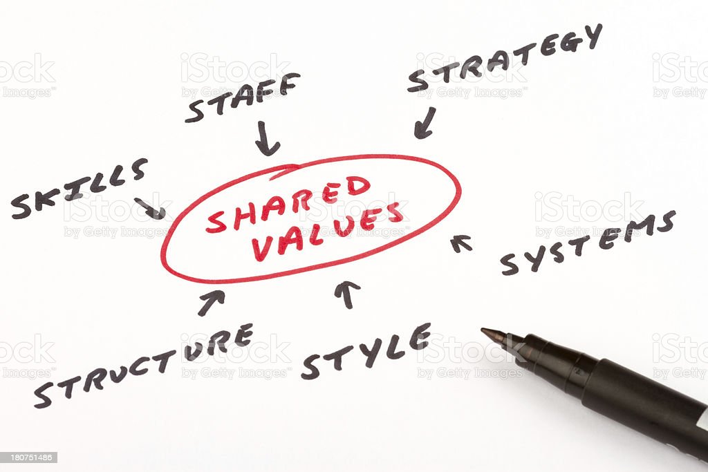 Organizational culture, analysis and development concept royalty-free stock photo