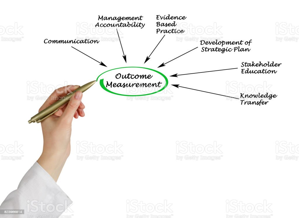 Outcome Measurement stock photo