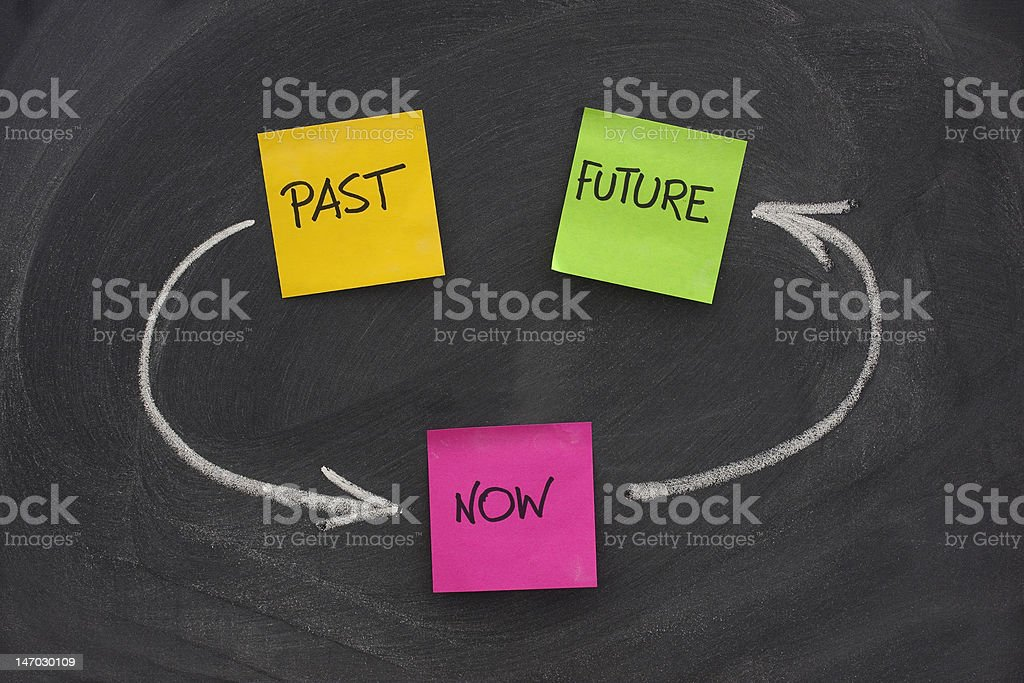 past, present, future, time loop concept on blackboard royalty-free stock photo