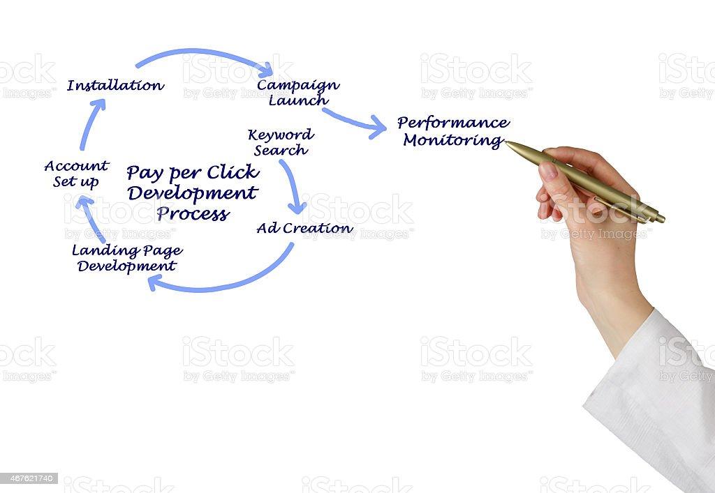 Pay per Click Development Process stock photo