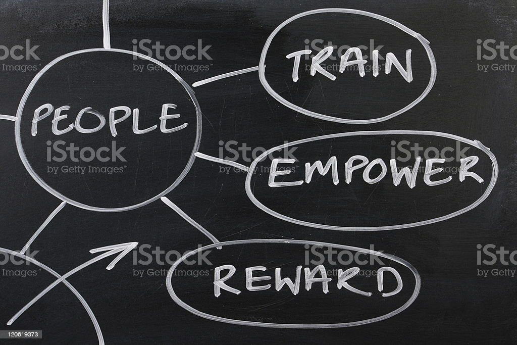 People strategy diagram on a blackboard royalty-free stock photo