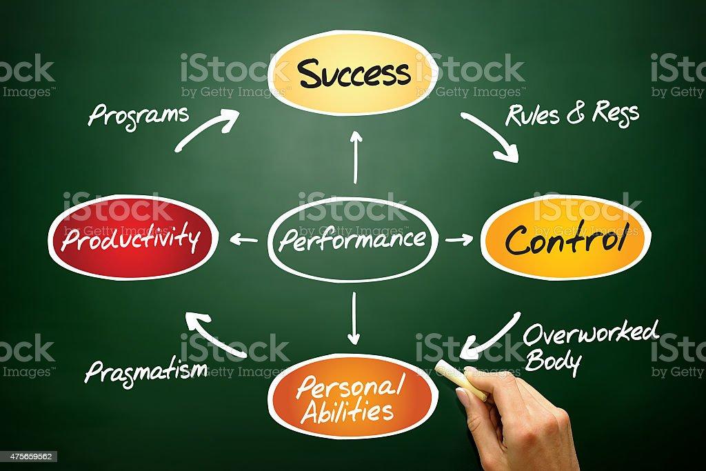 Performance diagram stock photo