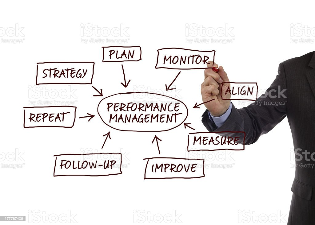 Performance management process diagram royalty-free stock photo
