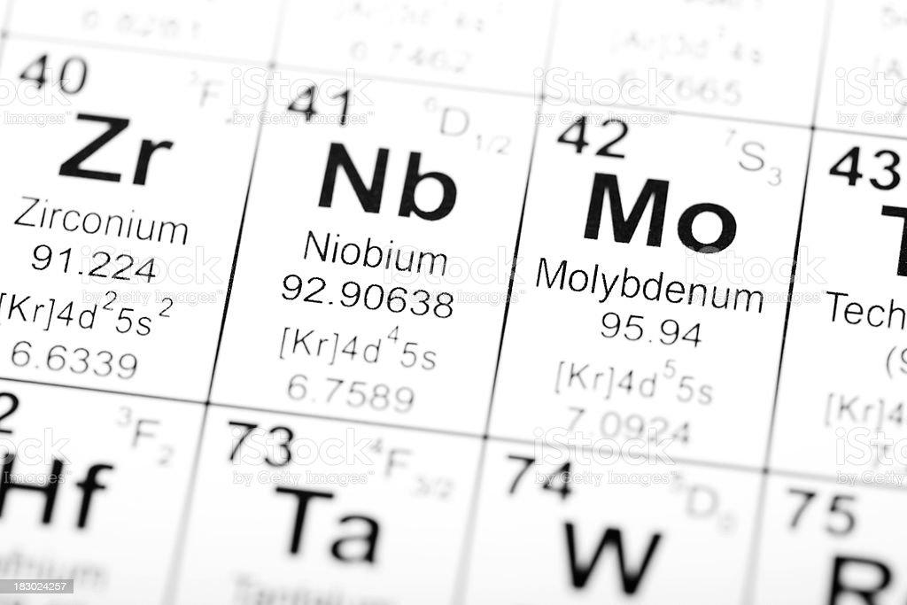 Periodic Table Element Niobium Molybdenum stock photo