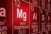 Periodic Table Magnesium