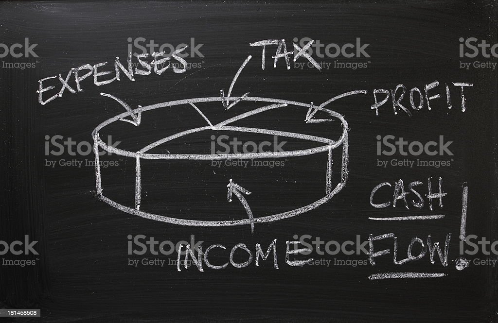 Pie Chart for Cash Flow stock photo