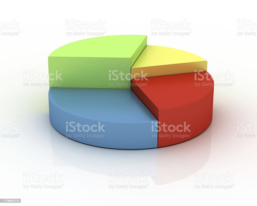 Pie Chart in green, red, blue and yellow royalty-free stock photo