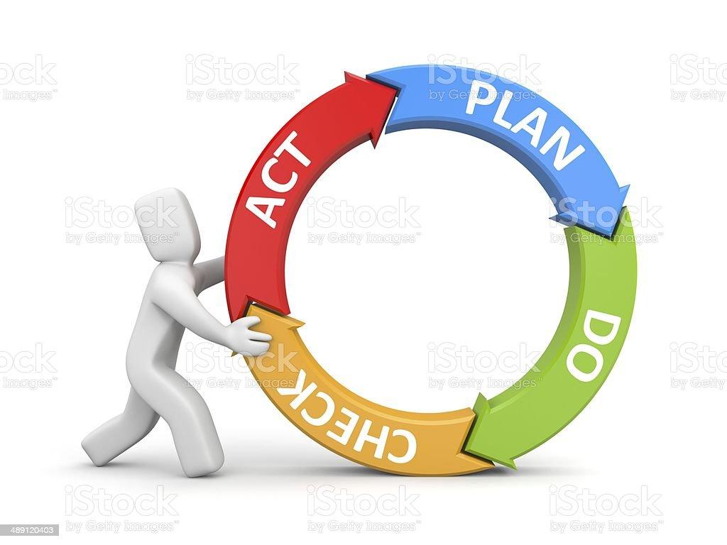 Plan Do Check Act metaphor stock photo