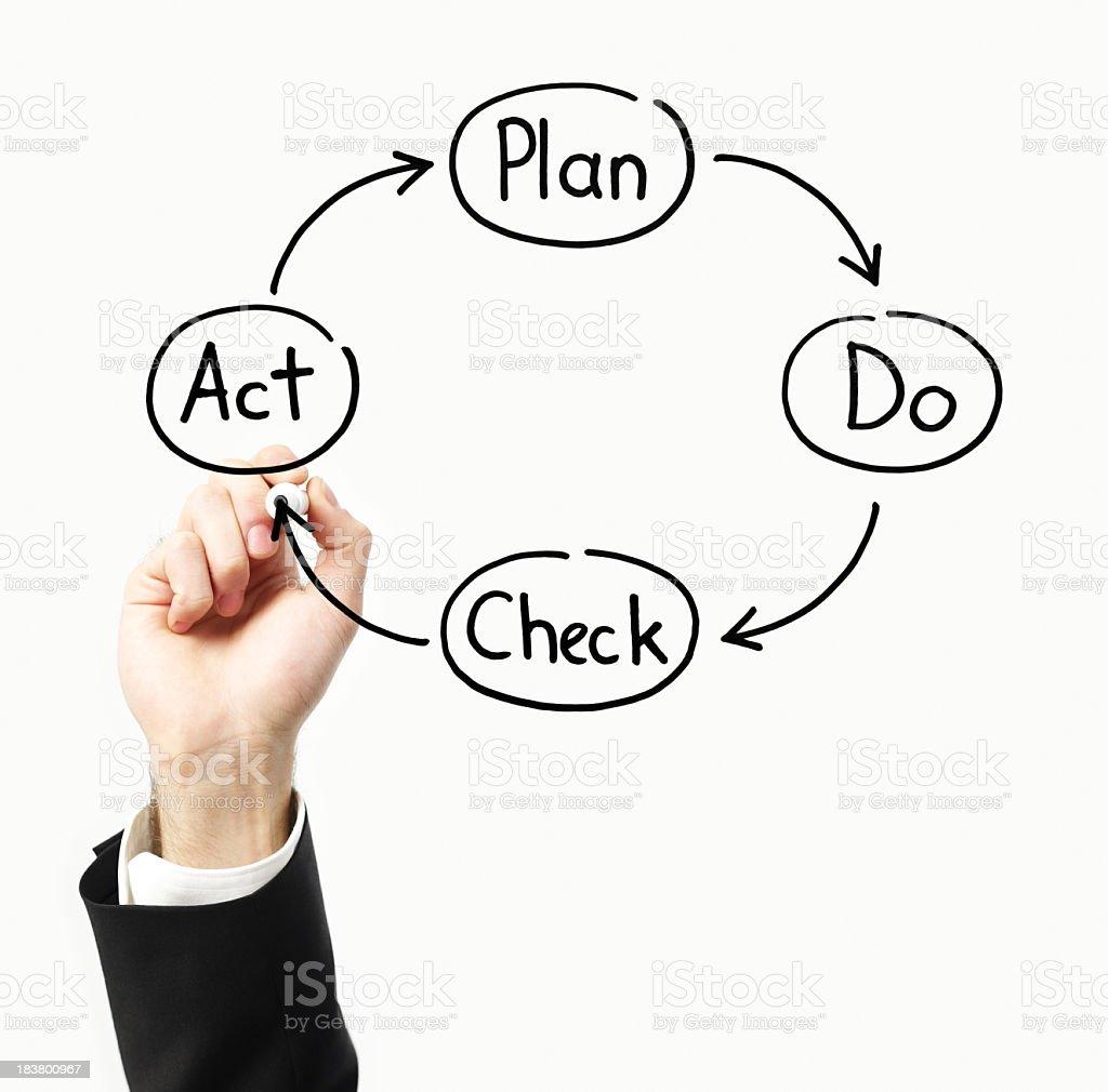 Plan Do Check Act royalty-free stock photo