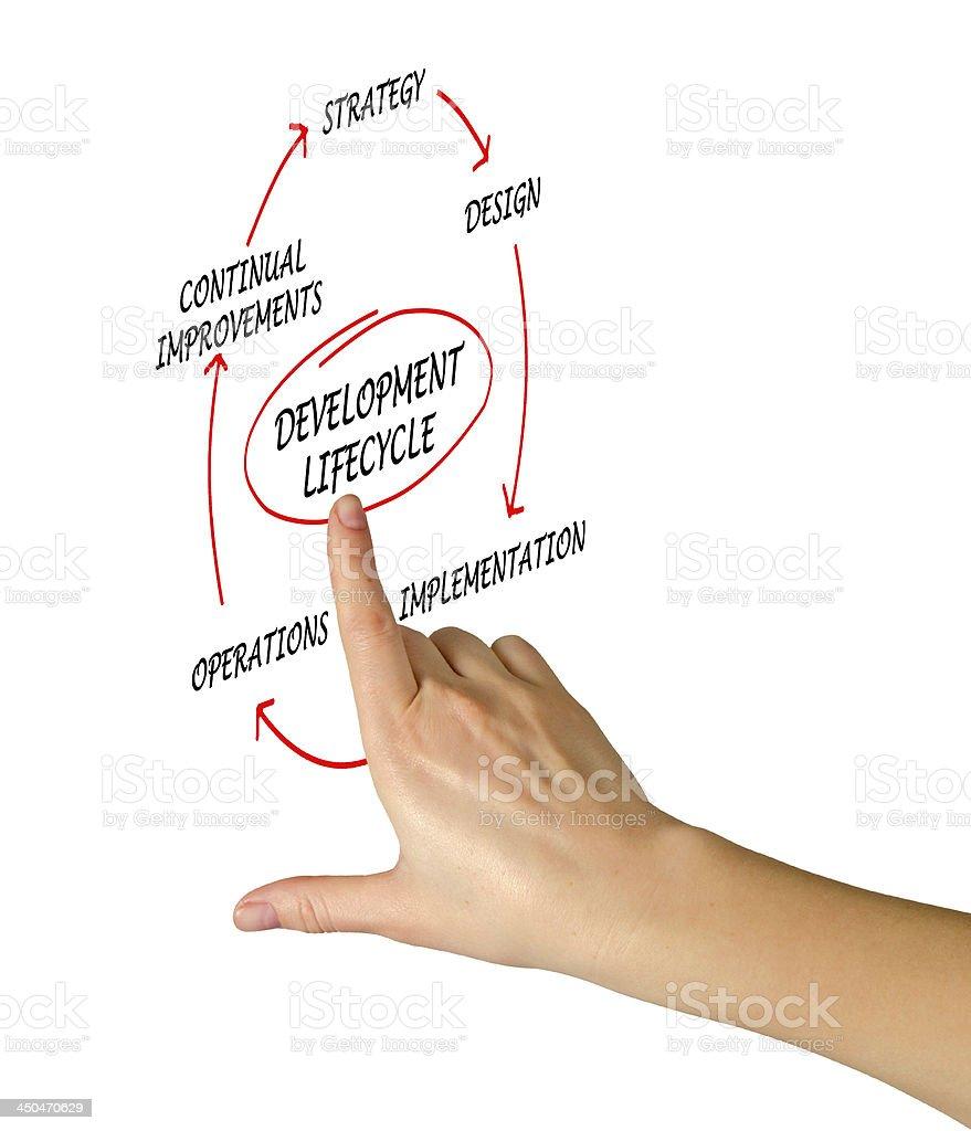 Presentation of development lifecycle stock photo