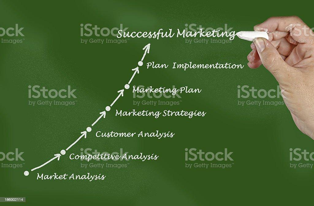 Presentation of marketing strategy royalty-free stock photo