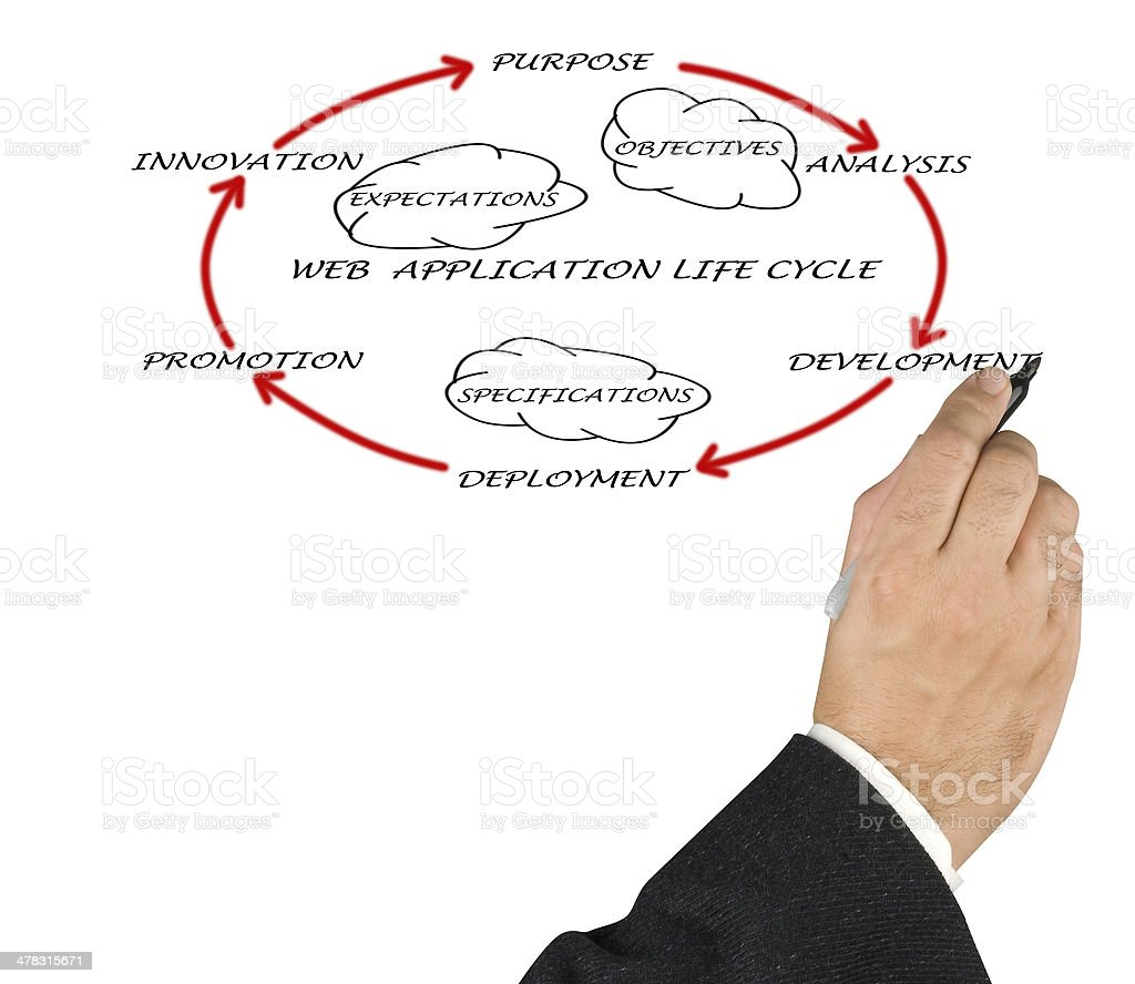 Presentation of web application life cycle royalty-free stock photo